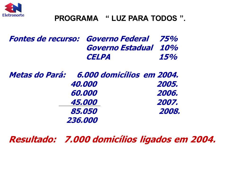 Eletronorte PROGRAMA LUZ PARA TODOS. Fontes de recurso: Governo Federal 75% Governo Estadual 10% CELPA 15% Metas do Pará: 6.000 domicílios em 2004. 40
