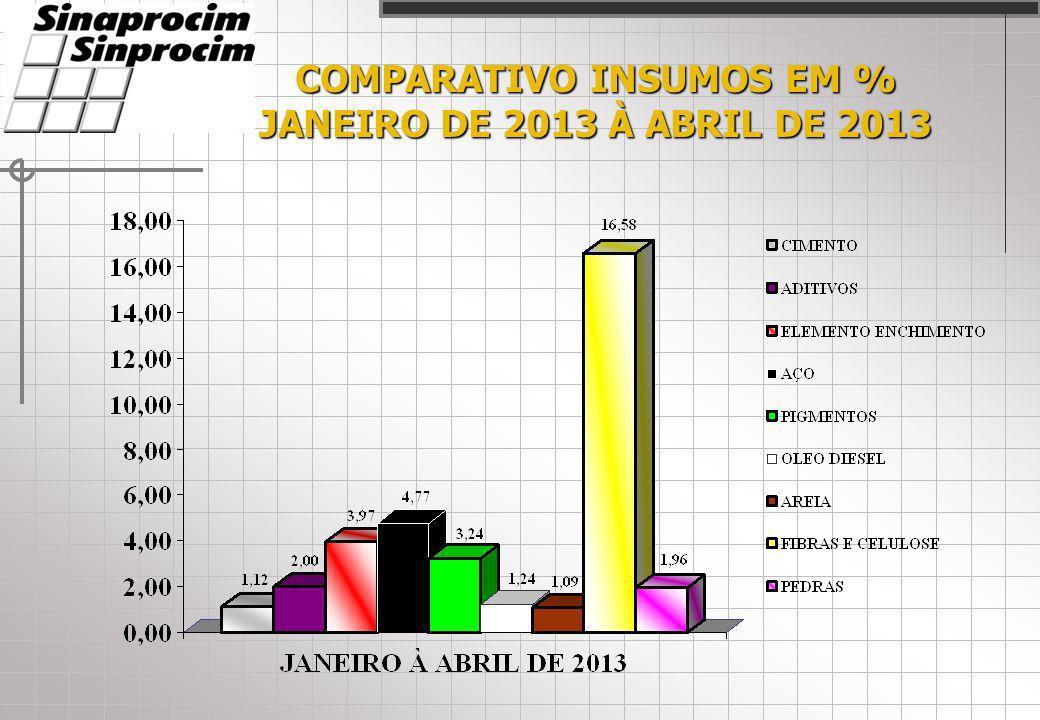 COMPARATIVO INSUMOS EM % JANEIRO DE 2013 À ABRIL DE 2013