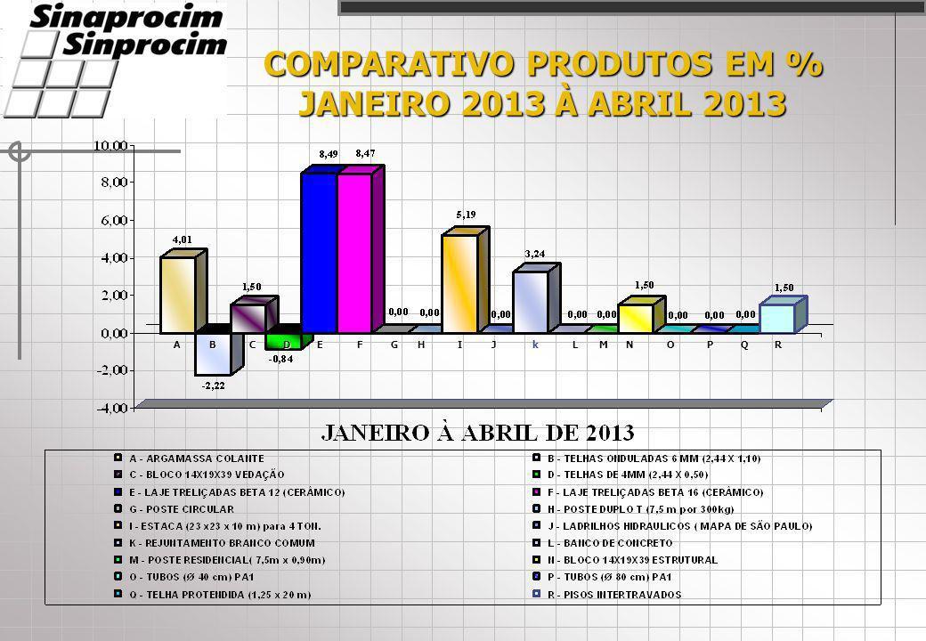 COMPARATIVO PRODUTOS EM % JANEIRO 2013 À ABRIL 2013 ACDEFHIJLMNOPQRBkG