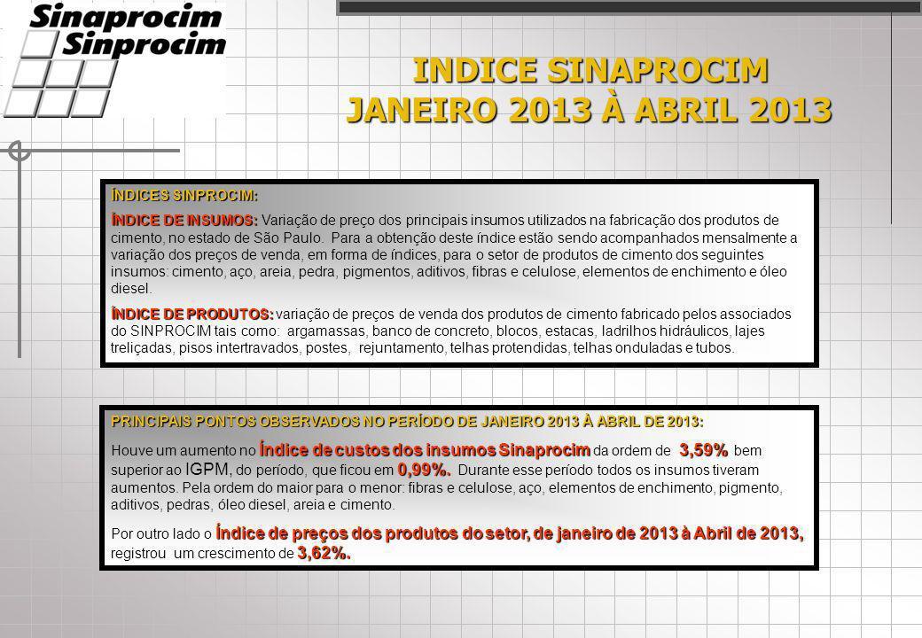 INDICE SINAPROCIM JANEIRO 2013 À ABRIL 2013 ÍNDICES SINPROCIM: ÍNDICE DE INSUMOS: ÍNDICE DE INSUMOS: Variação de preço dos principais insumos utilizados na fabricação dos produtos de cimento, no estado de São Paulo.