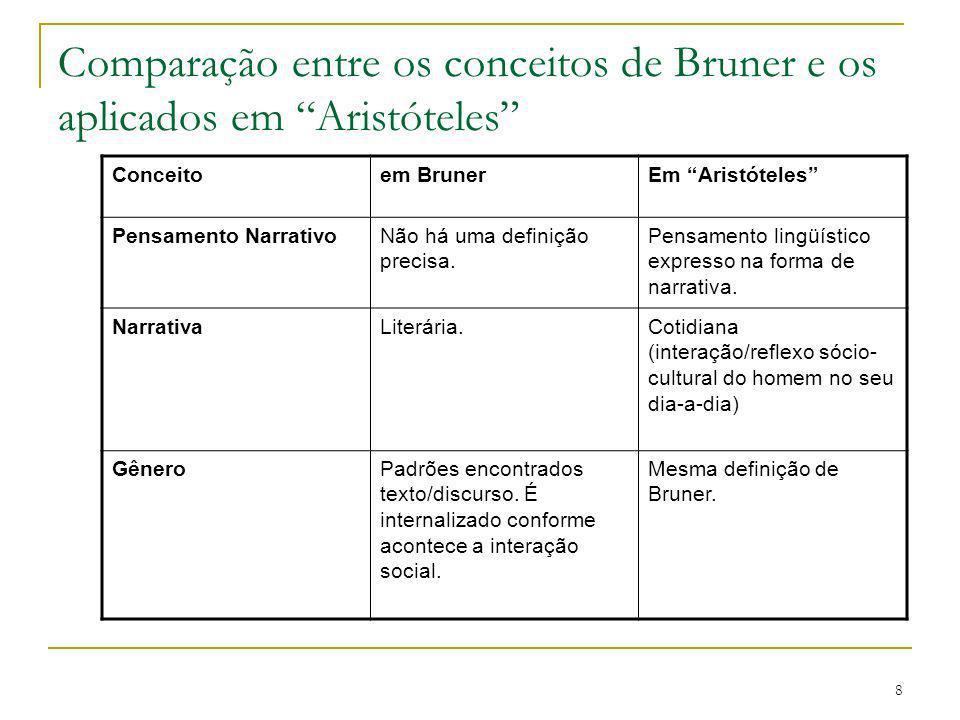 8 Comparação entre os conceitos de Bruner e os aplicados em Aristóteles Conceitoem BrunerEm Aristóteles Pensamento NarrativoNão há uma definição preci