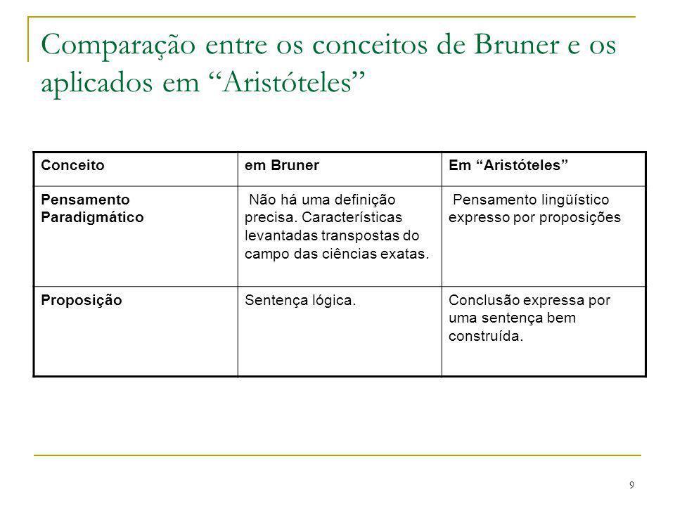 9 Comparação entre os conceitos de Bruner e os aplicados em Aristóteles Conceitoem BrunerEm Aristóteles Pensamento Paradigmático Não há uma definição