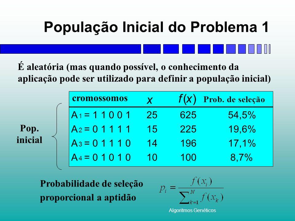 Algoritmos Genéticos População Inicial do Problema 1 Probabilidade de seleção proporcional a aptidão Prob. de seleção x f(x) A 1 =1 1 0 0 12562554,5%
