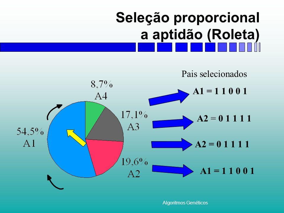 Algoritmos Genéticos Seleção proporcional a aptidão (Roleta) A1 = 1 1 0 0 1 A2 = 0 1 1 1 1 A1 = 1 1 0 0 1 Pais selecionados