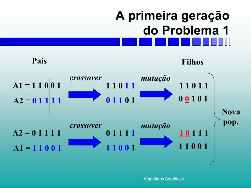 Algoritmos Genéticos A primeira geração do Problema 1 A1 = 1 1 0 0 1 A2 = 0 1 1 1 1 1 1 0 1 1 0 1 1 0 1 Pais crossover mutação 1 1 0 1 1 0 0 1 0 1 Fil