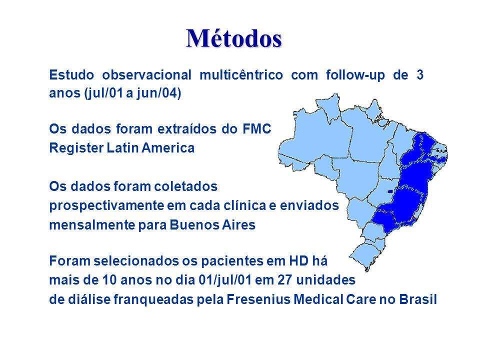 Foram selecionados os pacientes em HD há mais de 10 anos no dia 01/jul/01 em 27 unidades de diálise franqueadas pela Fresenius Medical Care no Brasil