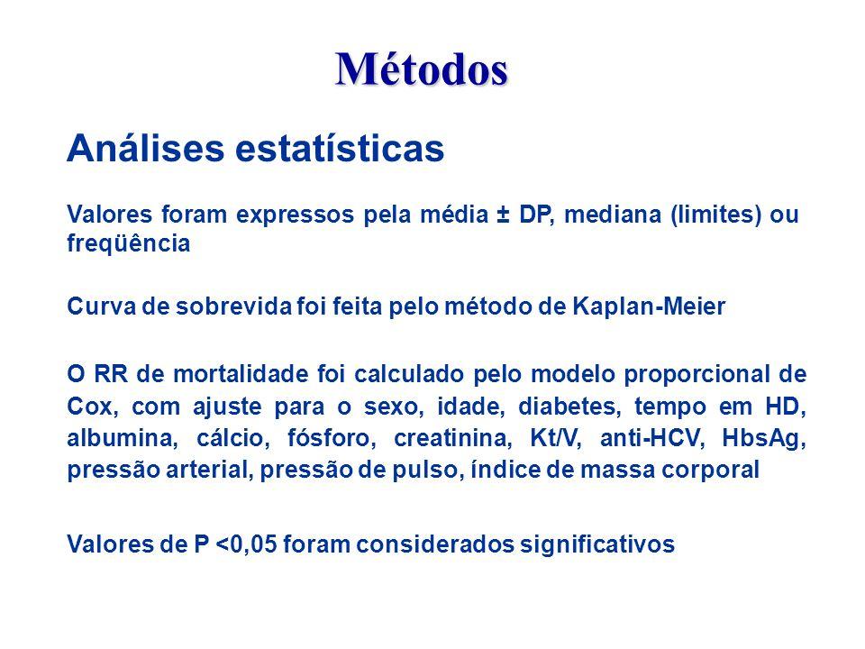 Perfil da população selecionada ( 302 de 3564 ) Idade (anos) 49,5 (20 – 82) Homens (%) 52% Diabetes (%) 4% Tempo em HD (anos) 12,5 (10 – 27) HCV+ (%) 69,5% HBsAg+ (%) 17,9% IMC (Kg/m 2 ) 21,5 ± 4,0 PAS (mm Hg) 139 ± 23 PAD (mm Hg) 85 ± 12 PP (mm Hg) 56 ± 17 Kt/V equilibrado 1,31 ± 0,2 Albumina (g/dl) 3,8 ± 0,4 Creatinina (mg/dl) 9,3 ± 2,0 Cálcio (mg/dl) 9,2 ± 1,1 Fósforo (mg/dl) 5,2 ± 1,3 Resultados