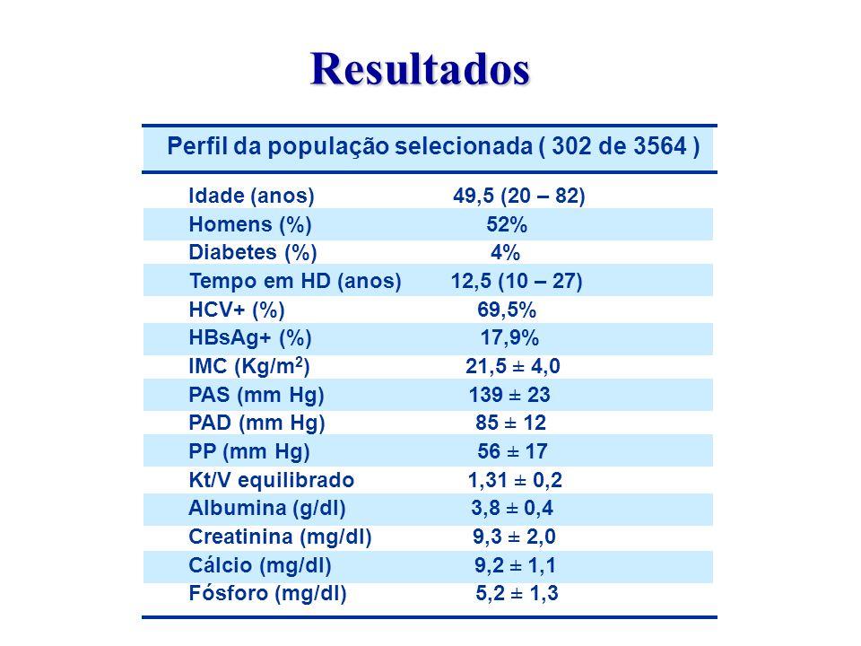 Perfil da população selecionada ( 302 de 3564 ) Idade (anos) 49,5 (20 – 82) Homens (%) 52% Diabetes (%) 4% Tempo em HD (anos) 12,5 (10 – 27) HCV+ (%)