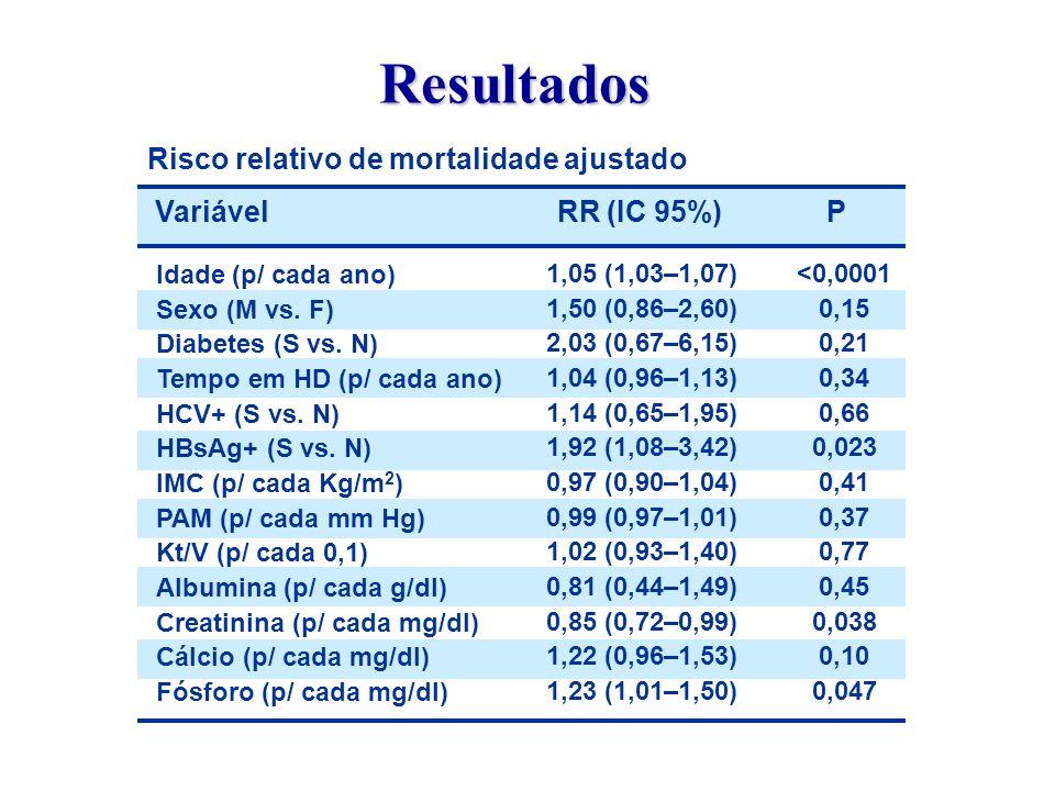 Risco relativo de mortalidade ajustado Idade (p/ cada ano) Sexo (M vs.