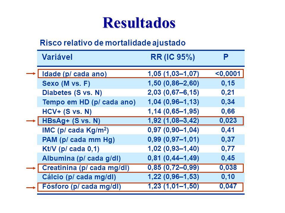Risco relativo de mortalidade ajustado Idade (p/ cada ano) Sexo (M vs. F) Diabetes (S vs. N) Tempo em HD (p/ cada ano) HCV+ (S vs. N) HBsAg+ (S vs. N)