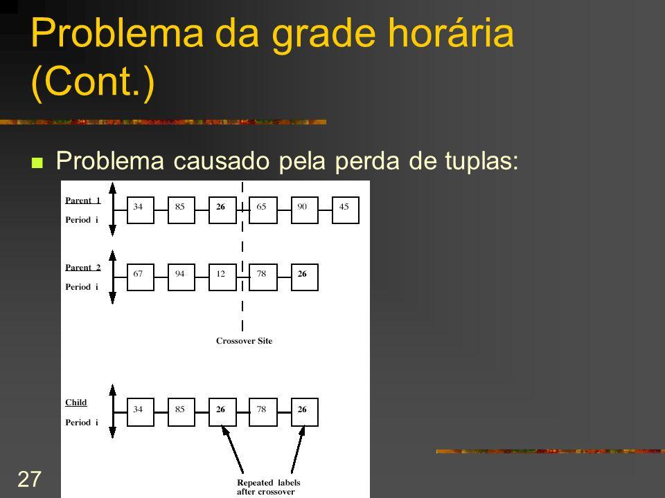 27 Problema da grade horária (Cont.) Problema causado pela perda de tuplas: