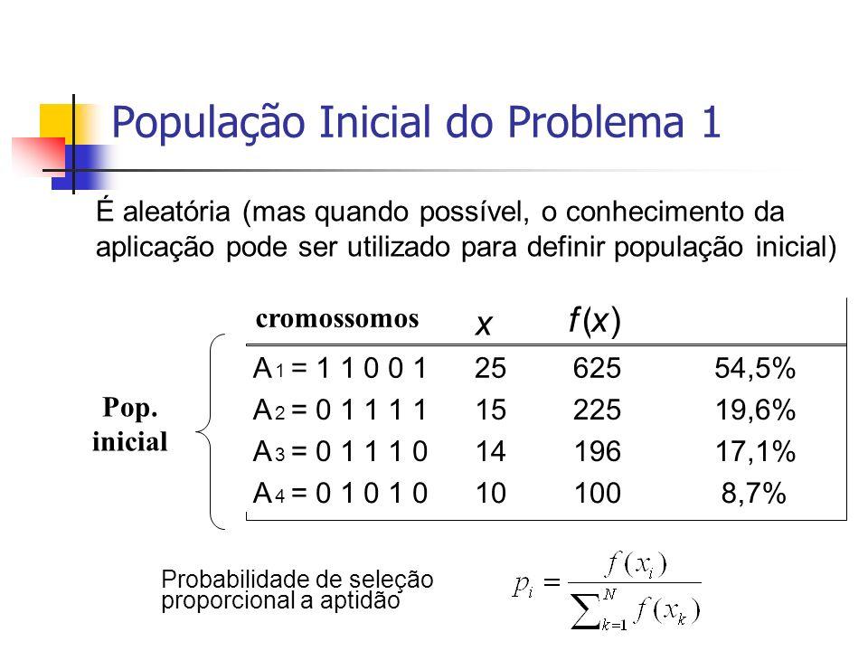 População Inicial do Problema 1 Probabilidade de seleção proporcional a aptidão Prob. de seleção x f(x) A 1 =1 1 0 0 12562554,5% A 2 =0 1 1 1 11522519