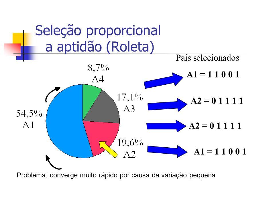 Seleção proporcional a aptidão (Roleta) A1 = 1 1 0 0 1 A2 = 0 1 1 1 1 A1 = 1 1 0 0 1 Pais selecionados Problema: converge muito rápido por causa da va