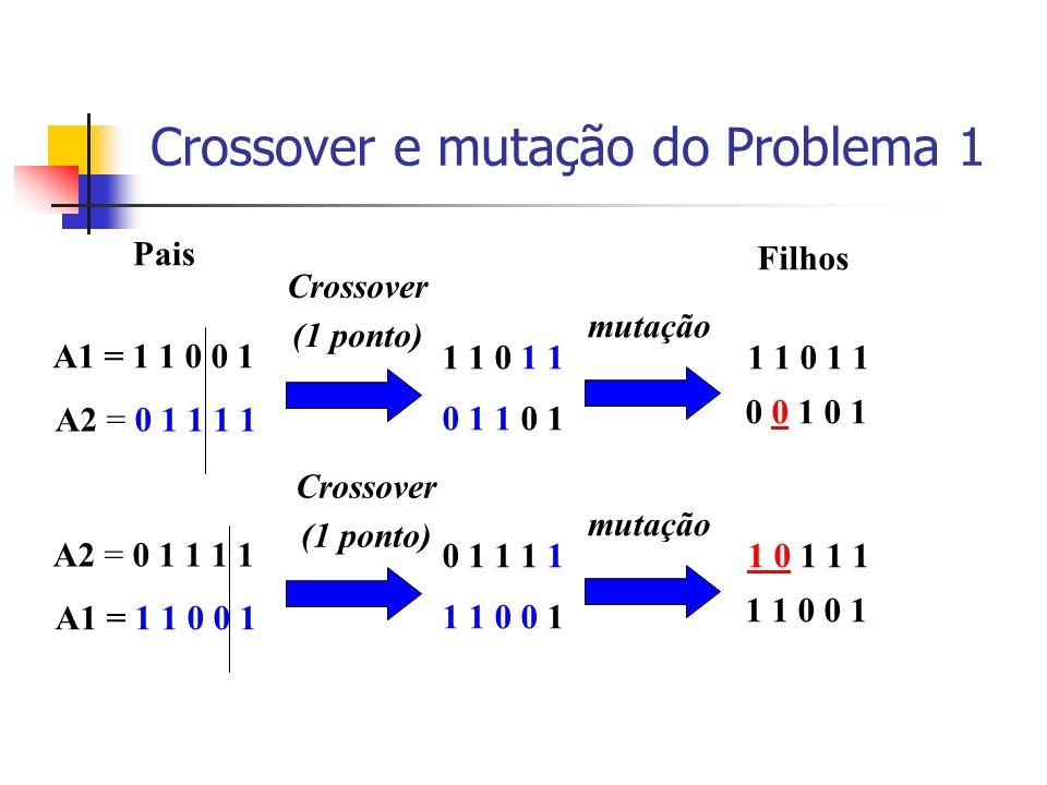 Crossover e mutação do Problema 1 A1 = 1 1 0 0 1 A2 = 0 1 1 1 1 1 1 0 1 1 0 1 1 0 1 Pais Crossover (1 ponto) mutação 1 1 0 1 1 0 0 1 0 1 Filhos A2 = 0