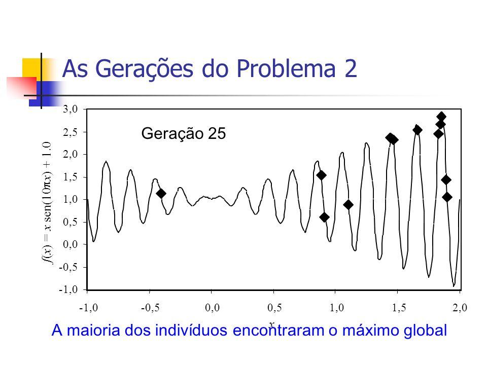 As Gerações do Problema 2 x f ( x ) = x sen(10 x ) + 1.0 -1,0 -0,5 0,0 0,5 1,0 1,5 2,0 2,5 3,0 -1,0-0,50,00,51,01,52,0 Geração 25 A maioria dos indiví