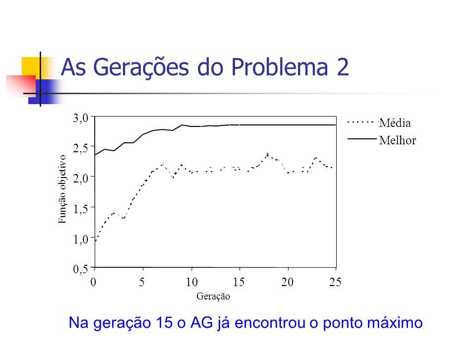 As Gerações do Problema 2 Na geração 15 o AG já encontrou o ponto máximo