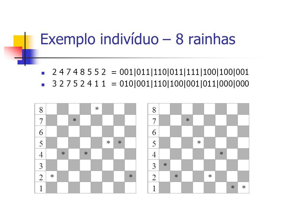 Exemplo indivíduo – 8 rainhas 2 4 7 4 8 5 5 2 = 001|011|110|011|111|100|100|001 3 2 7 5 2 4 1 1 = 010|001|110|100|001|011|000|000 8 * 7 * 6 5 ** 4 * *