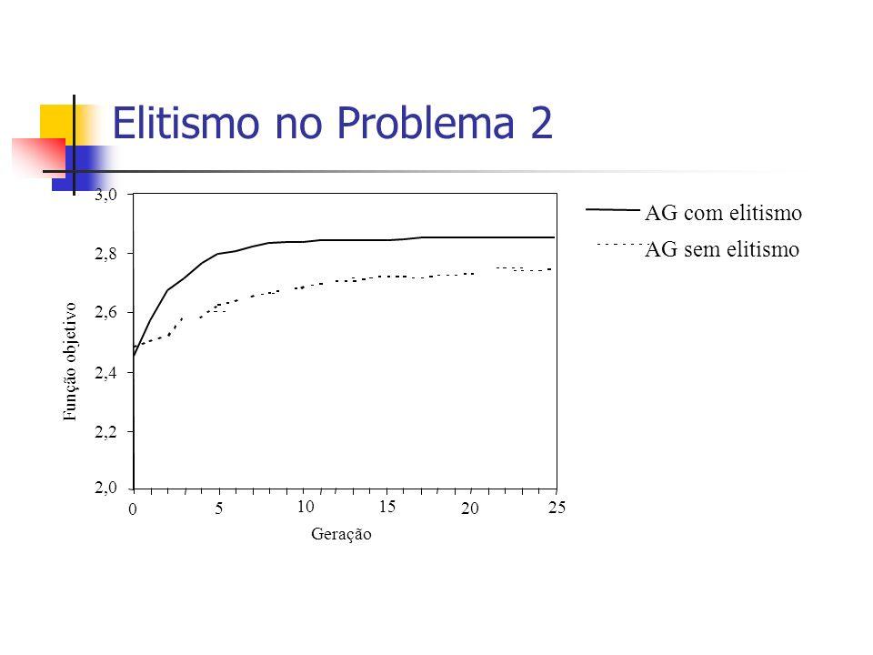 Elitismo no Problema 2