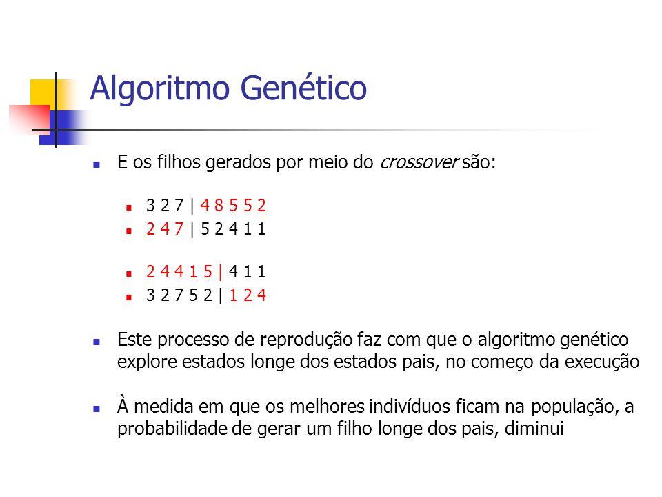 Algoritmo Genético Os indivíduos gerados podem sofre mutação com uma pequena probabilidade A idéia é que quando os pais são muito parecidos, a mutação possa trazer alguma característica que ajude a escapar do ótimo local 3 2 7 | 4 8 3 5 2 2 4 7 | 5 2 4 1 1 2 4 4 1 5 | 4 1 6 3 2 6 5 2 | 1 2 4