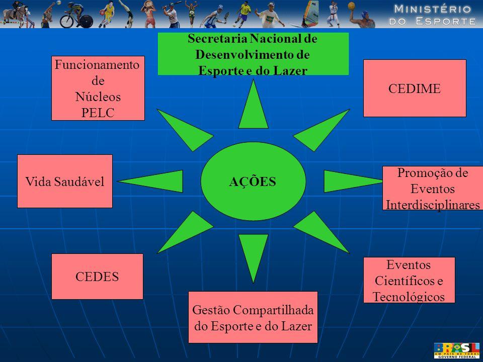 AÇÕES Secretaria Nacional de Desenvolvimento de Esporte e do Lazer Funcionamento de Núcleos PELC Gestão Compartilhada do Esporte e do Lazer Promoção d
