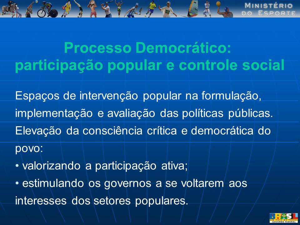 Processo Democrático: participação popular e controle social Espaços de intervenção popular na formulação, implementação e avaliação das políticas púb