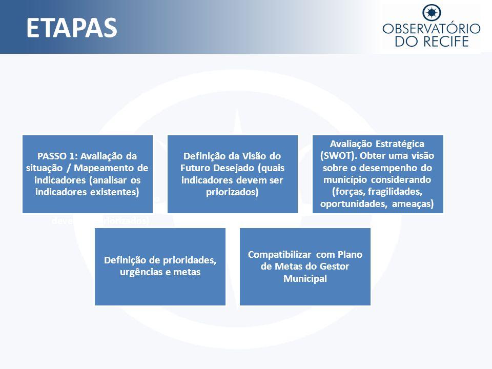 ETAPAS Definição da Vião do Futuro Desejado (quais indicadores devem ser priorizados) PASSO 1: Avaliação da situação / Mapeamento de indicadores (anal