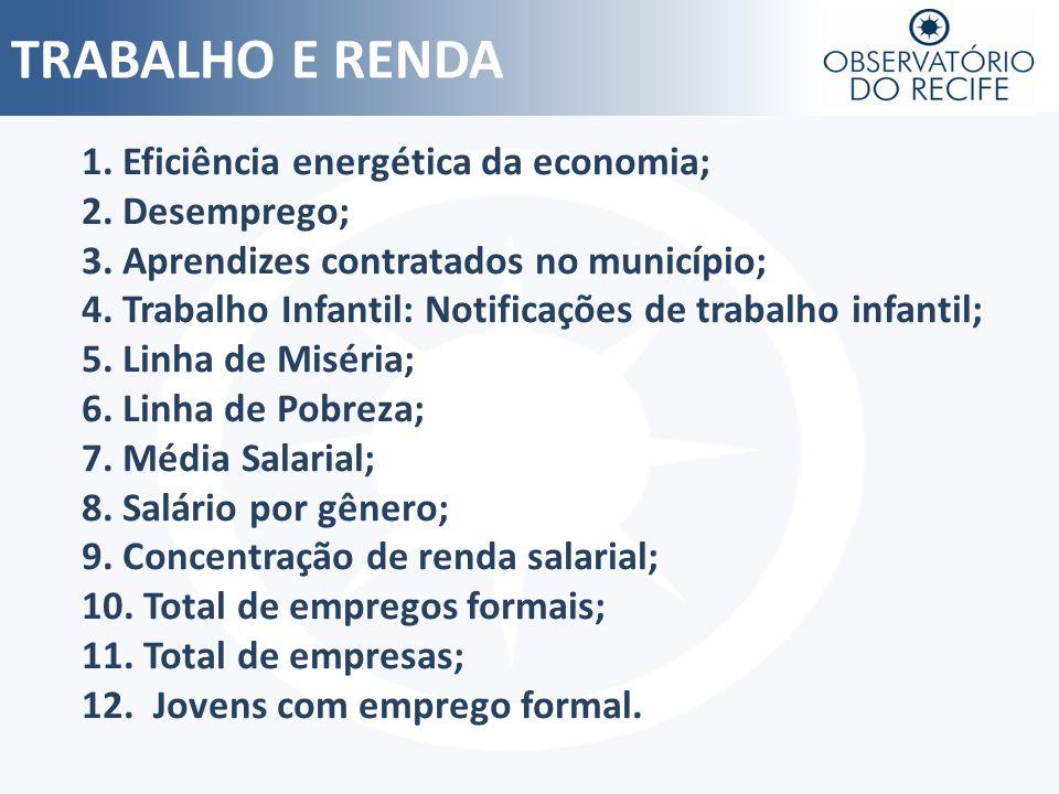 TRABALHO E RENDA 1. Eficiência energética da economia; 2. Desemprego; 3. Aprendizes contratados no município; 4. Trabalho Infantil: Notificações de tr