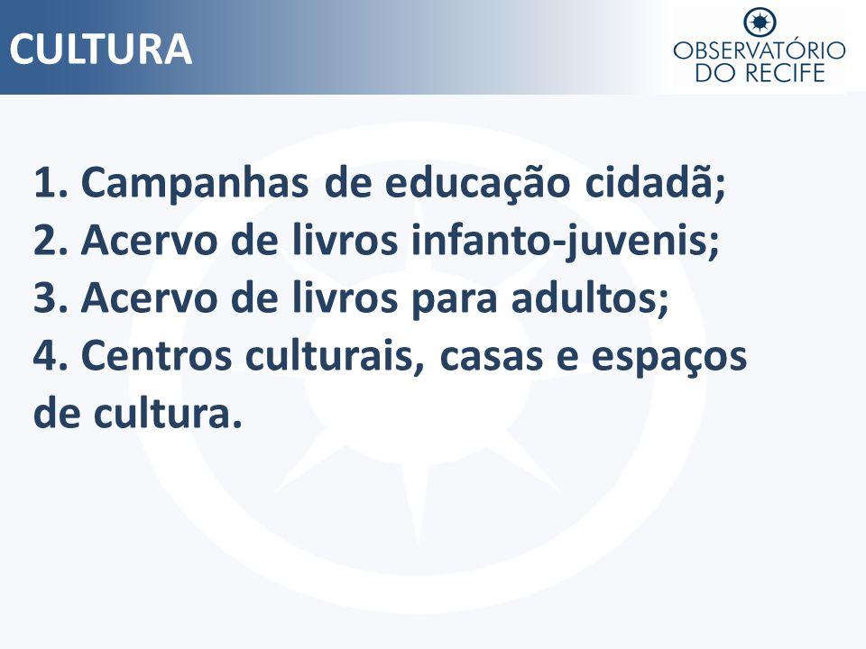 CULTURA 1. Campanhas de educação cidadã; 2. Acervo de livros infanto-juvenis; 3. Acervo de livros para adultos; 4. Centros culturais, casas e espaços
