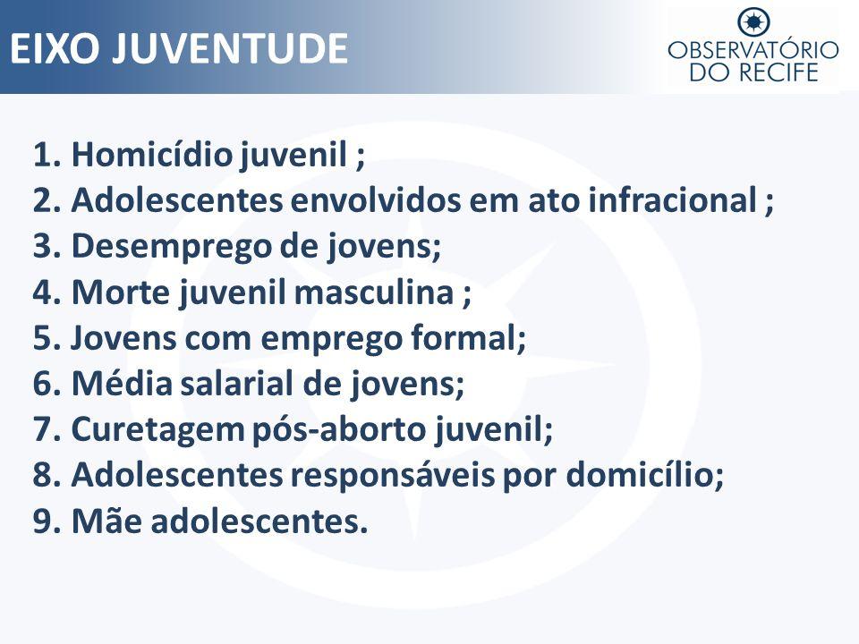 EIXO JUVENTUDE 1. Homicídio juvenil ; 2. Adolescentes envolvidos em ato infracional ; 3. Desemprego de jovens; 4. Morte juvenil masculina ; 5. Jovens