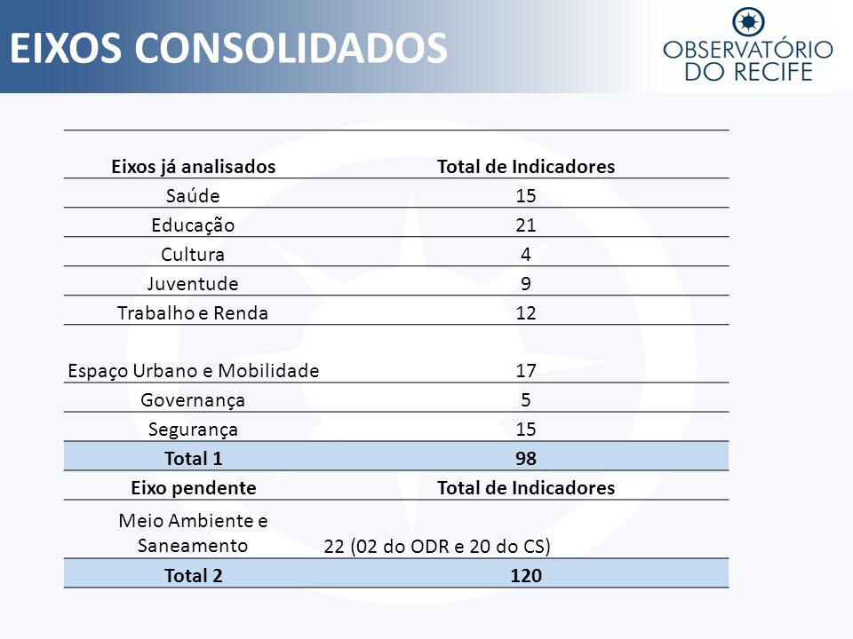 EIXOS CONSOLIDADOS Eixos já analisadosTotal de Indicadores Saúde15 Educação21 Cultura4 Juventude9 Trabalho e Renda12 Espaço Urbano e Mobilidade17 Gove