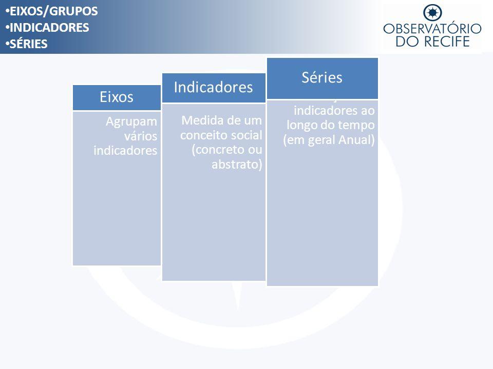 EIXOS/GRUPOS INDICADORES SÉRIES Agrupam vários indicadores Eixos Medida de um conceito social (concreto ou abstrato) Indicadores Evolução dos indicado