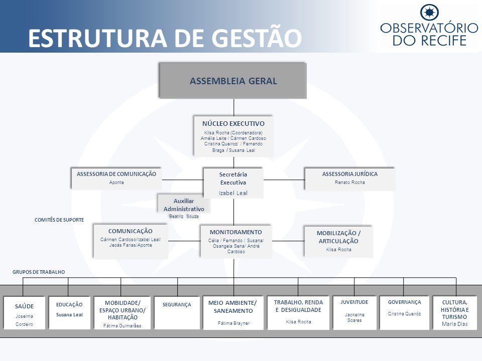 VISÃO 2013 Estar consolidado como movimento capaz de mobilizar o maior número possível de atores sociais, com uma prática estabelecida de monitorar e disseminar informações sobre os indicadores do Recife, influenciando na formulação das políticas públicas municipais.