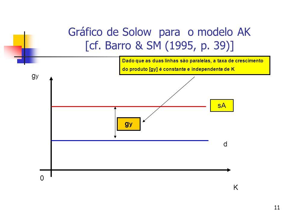 11 Gráfico de Solow para o modelo AK [cf. Barro & SM (1995, p. 39)] 0 K gygy sA d gygy Dado que as duas linhas são paralelas, a taxa de crescimento do