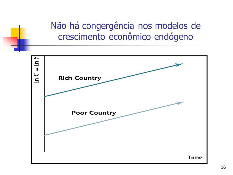 16 Não há congergência nos modelos de crescimento econômico endógeno