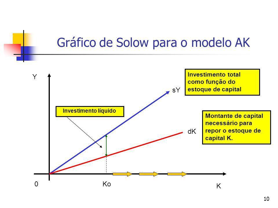 10 Gráfico de Solow para o modelo AK 0 Y K dK sY Ko Montante de capital necessário para repor o estoque de capital K. Investimento total como função d
