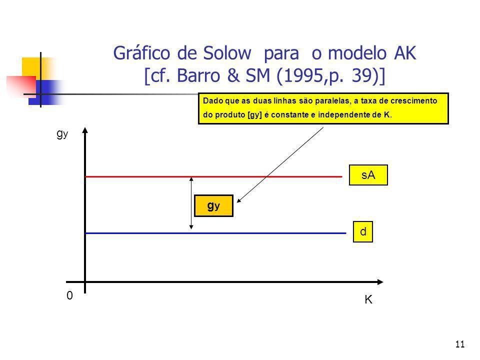 11 Gráfico de Solow para o modelo AK [cf. Barro & SM (1995,p. 39)] 0 K gygy sA d gygy Dado que as duas linhas são paralelas, a taxa de crescimento do