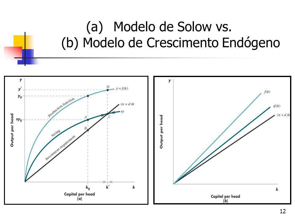 12 (a) Modelo de Solow vs. (b) Modelo de Crescimento Endógeno