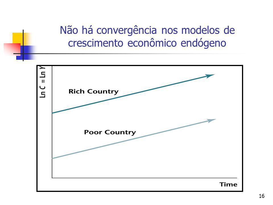 16 Não há convergência nos modelos de crescimento econômico endógeno
