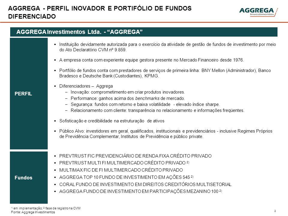 2 AGGREGA - PERFIL INOVADOR E PORTIFÓLIO DE FUNDOS DIFERENCIADO AGGREGA Investimentos Ltda. - AGGREGA PERFIL Fundos Instituição devidamente autorizada