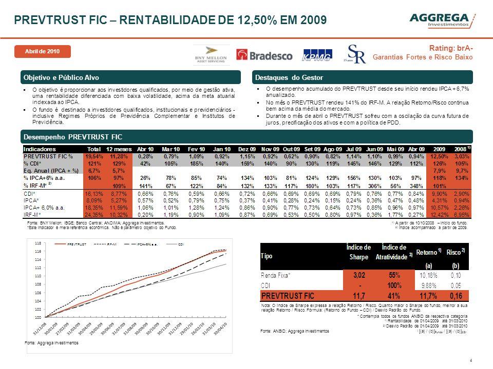 5 Revista ISTO É DINHEIRO cita o PREVTRUST como um dos mais rentáveis em 2009 Entre os mais rentáveis estão o PREVTRUST Renda Fixa, da Aggrega, com alta de 12,52% no ano passado...