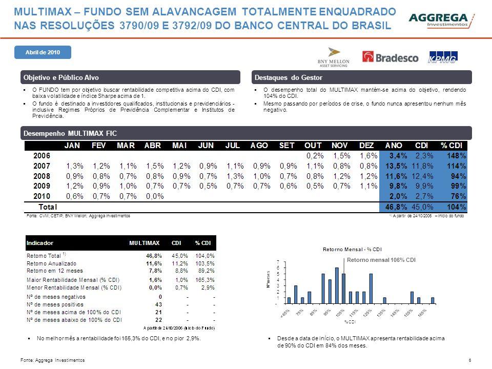 7 AGGREGA TOP 10 FUNDO DE INVESTIMENTO EM AÇÕES 545 Características O objetivo é proporcionar aos investidores no longo prazo retorno superior ao IBX, com volatilidade menor que este índice..