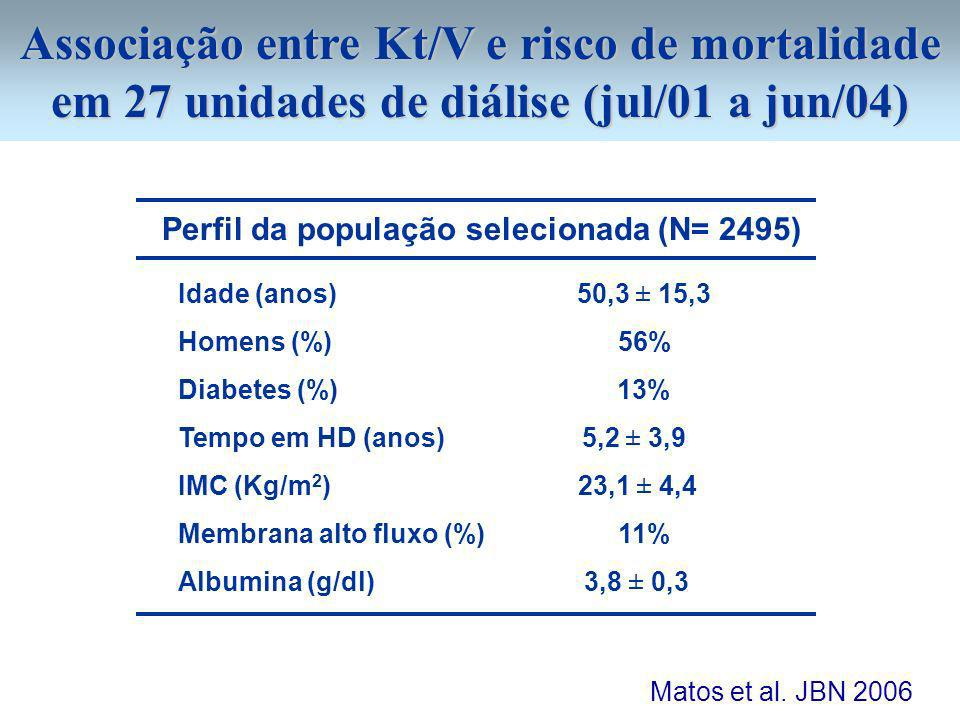 Associação entre Kt/V e risco de mortalidade em 27 unidades de diálise (jul/01 a jun/04) Perfil da população selecionada (N= 2495) Idade (anos) 50,3 ±