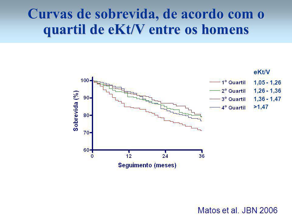 Curvas de sobrevida, de acordo com o quartil de eKt/V entre os homens Matos et al. JBN 2006 1,05 - 1,26 1,26 - 1,36 1,36 - 1,47 >1,47 eKt/V