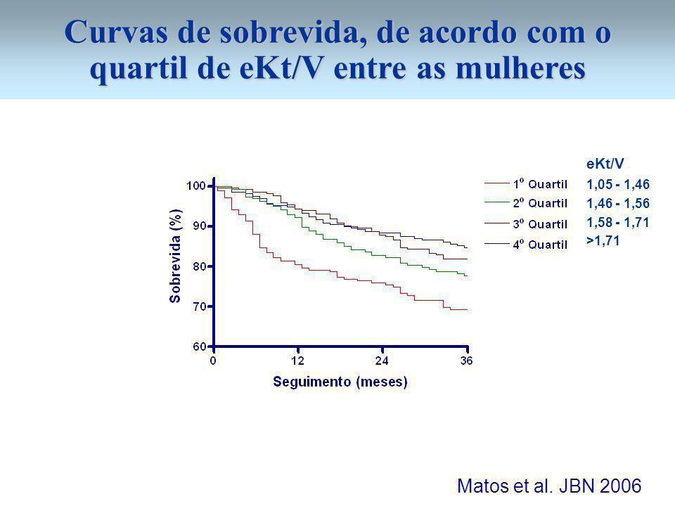 Curvas de sobrevida, de acordo com o quartil de eKt/V entre as mulheres Matos et al.