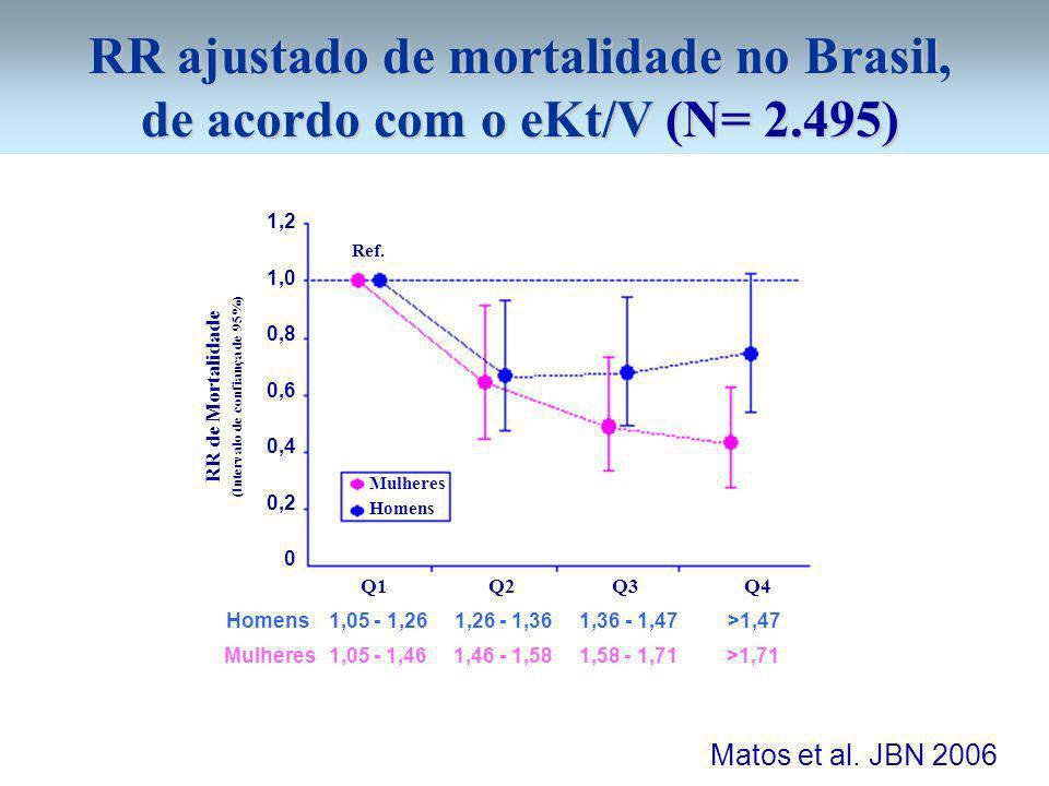 RR ajustado de mortalidade no Brasil, de acordo com o eKt/V (N= 2.495) 1,2 1,0 0,8 0,6 0,4 0,2 0 RR de Mortalidade (Intervalo de confiança de 95%) Q1 Q2 Q3 Q4 Mulheres Homens Ref.