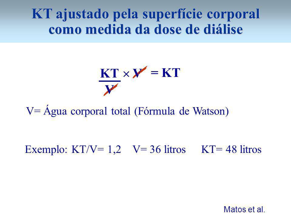 KT ajustado pela superfície corporal como medida da dose de diálise KT V V= Água corporal total (Fórmula de Watson) = KT V Exemplo: KT/V= 1,2 V= 36 li