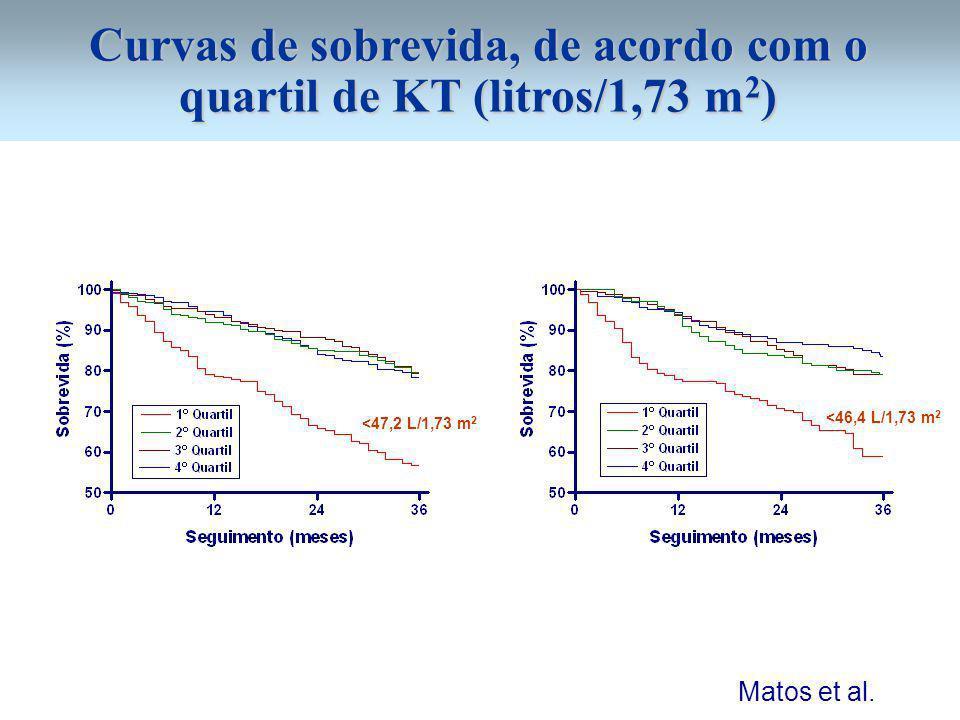Curvas de sobrevida, de acordo com o quartil de KT (litros/1,73 m 2 ) <47,2 L/1,73 m 2 <46,4 L/1,73 m 2 Matos et al.