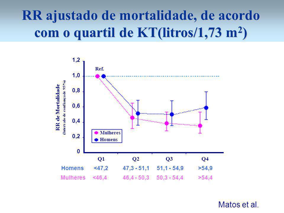 RR ajustado de mortalidade, de acordo com o quartil de KT(litros/1,73 m 2 ) 1,2 1,0 0,8 0,6 0,4 0,2 0 RR de Mortalidade (Intervalo de confiança de 95%