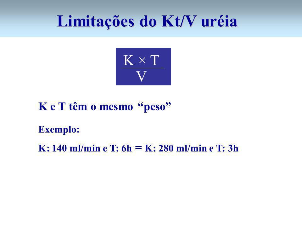 Limitações do Kt/V uréia K e T têm o mesmo peso Exemplo: K: 140 ml/min e T: 6h = K: 280 ml/min e T: 3h K × T V