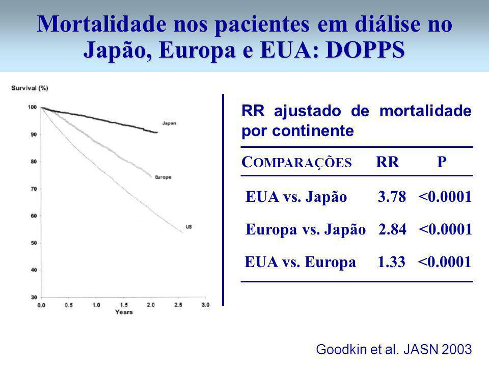 Mortalidade nos pacientes em diálise no Japão, Europa e EUA: DOPPS Goodkin et al. JASN 2003 RR ajustado de mortalidade por continente EUA vs. Japão 3.